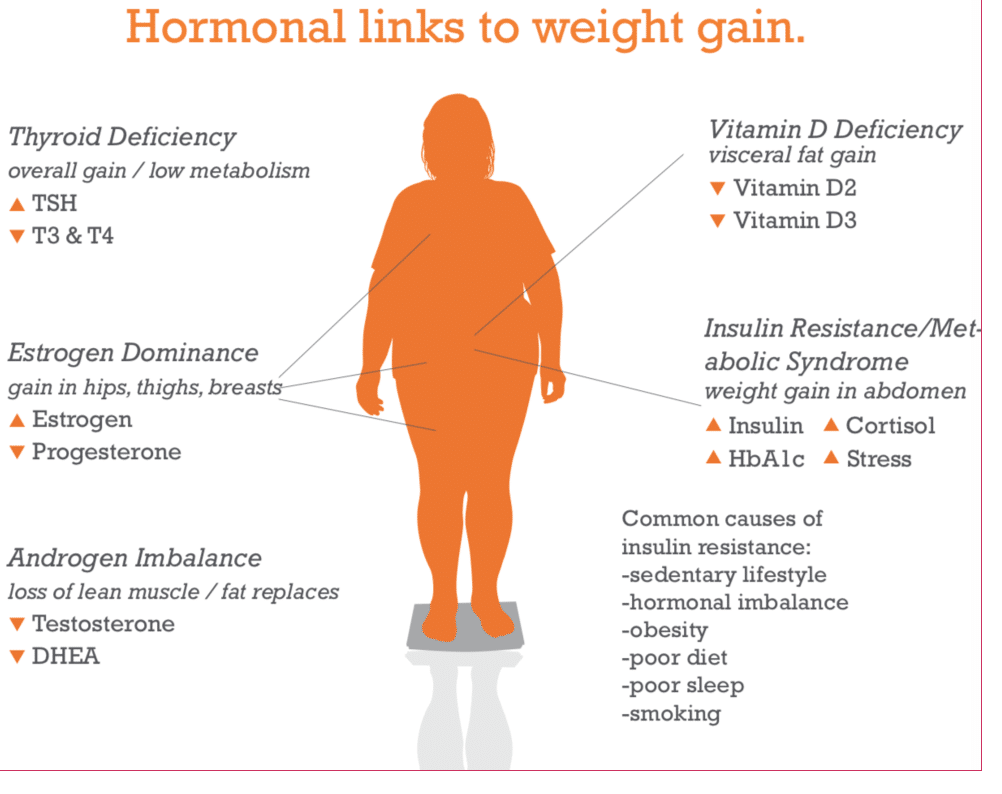 Weight gain with insulin resistance | Baby Health